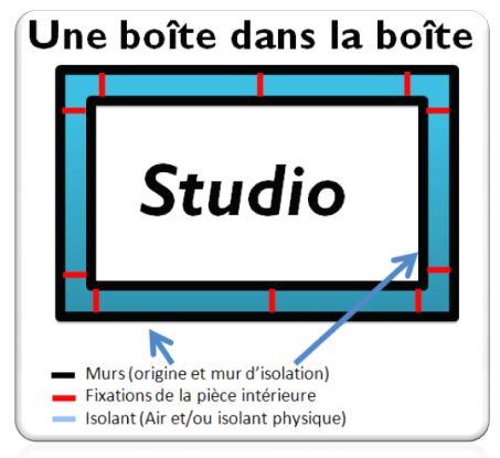 Isolation studio